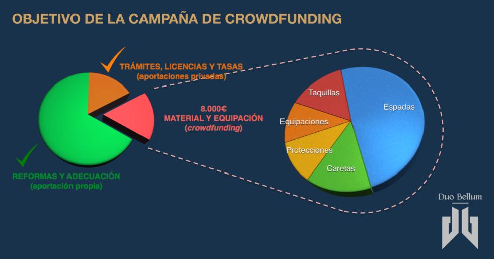 Crowdfunding Espadas Para Duo Bellum